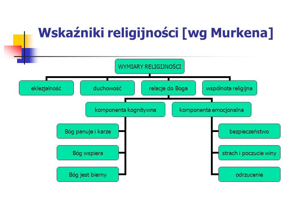 Wskaźniki religijności [wg Murkena]